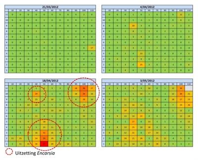 Figuur 2: Voorbeeld van een gridchart