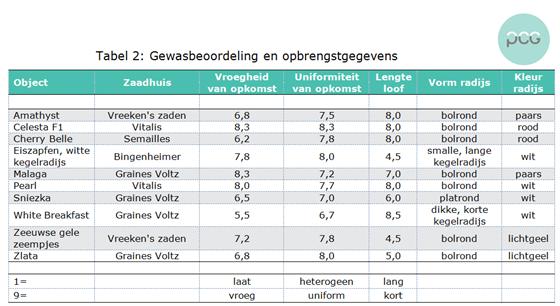 Tabel 2: Rassen radijsjes