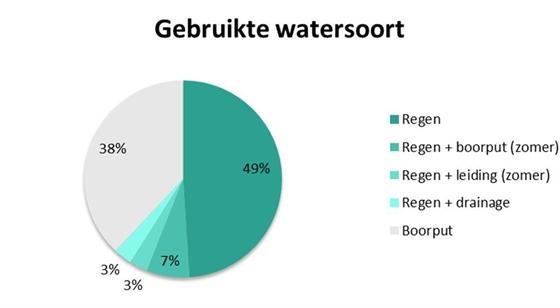 Figuur 1: Gebruikte watersoort op de geënquêteerde bedrijven