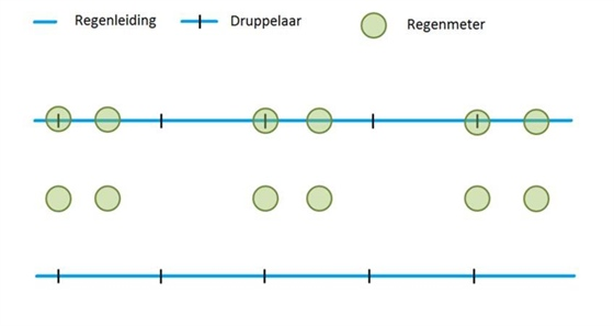 Figuur 3. - Opstelling voor het controleren van de uniformiteit van de beregening