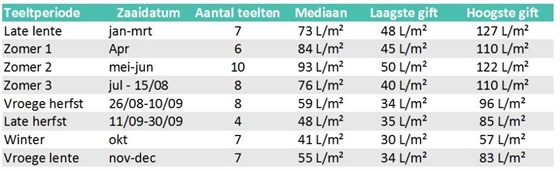 Tabel 1. - Watergift per teeltperiode op de geënquêteerde bedrijven