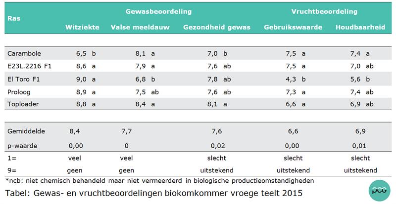 Tabel: Gewas- en vruchtbeoordelingen biokomkommer vroege teelt 2015.