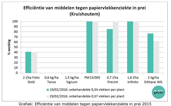 Grafiek: Efficiëntie van middelen tegen papiervlekkenziekte in prei 2015