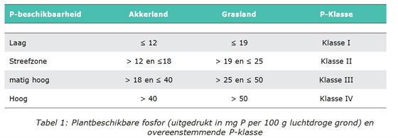 Tabel 1: Plantbeschikbare fosfor (uitgedrukt in mg P per 100 g luchtdroge grond) en overeenstemmende P-klasse