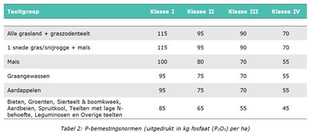 Tabel 2: P-bemestingsnormen (uitgedrukt in kg fosfaat (P2O5) per ha)