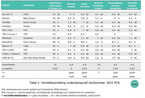 Tabel 1: Wortelbeoordeling onderstamproef komkommer 2015