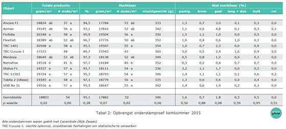 Tabel 2: Opbrengst onderstamproef komkommer 2015