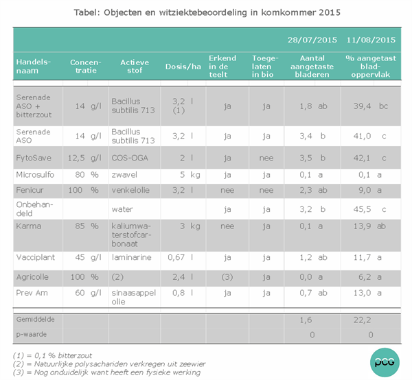 Tabel: Objecten en witziektebeoordeling in komkommer