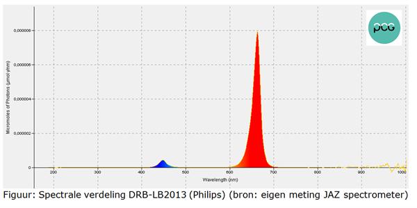 Figuur: Spectrale verdeling DRB-LB2013 (Philips)