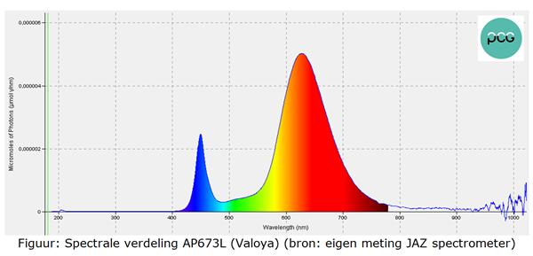 Figuur: Spectrale verdeling AP673L (Valoya)