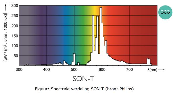 Figuur: Spectrale verdeling SON-T (Philips)