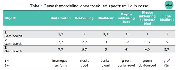 Tabel: Gewasbeoordeling onderzoek led spectrum Lollo rossa