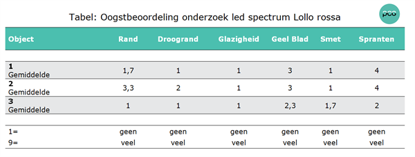 Tabel: Oogstbeoordeling onderzoek led spectrum Lollo rossa