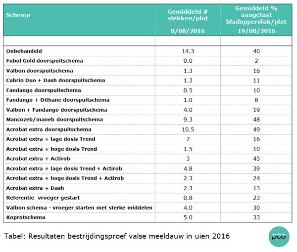 Tabel: Resultaten bestrijdingsproef valse meeldauw in uien 2016
