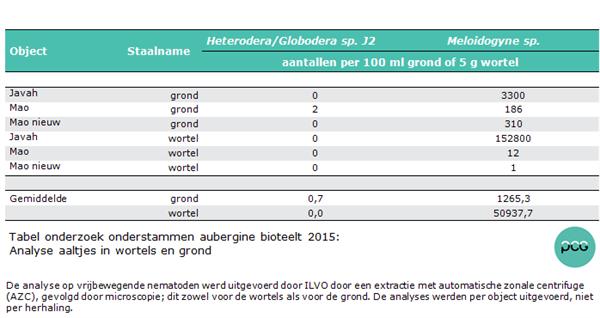 Tabel: Analyse aaltjes in wortels en grond onderzoek onderstammen aubergine bioteelt 2015