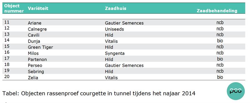 Tabel: Objecten rassenproef courgette in tunnel tijdens het najaar 2014