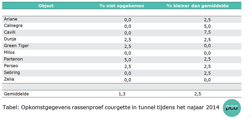 Tabel: Opkomstgegevens rassenproef courgette in tunnel tijdens het najaar 2014