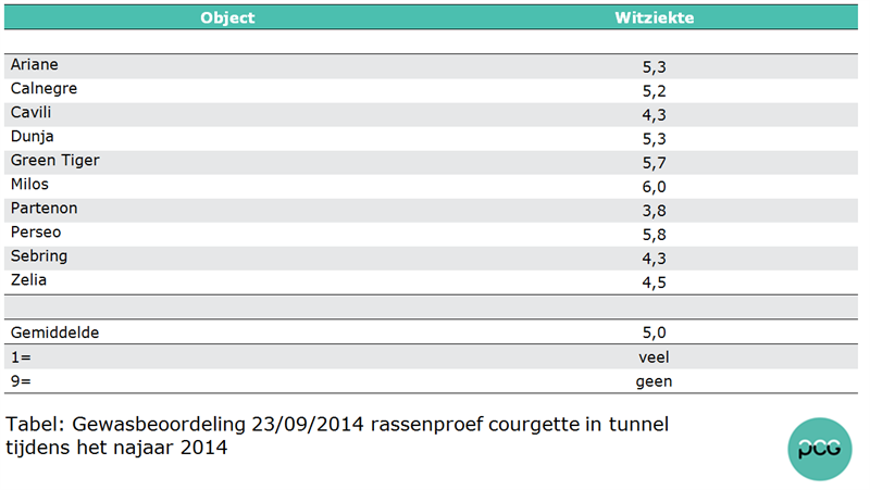 Tabel: Gewasbeoordeling 23/09/2014 witziekte rassenproef courgette in tunnel tijdens het najaar 2014