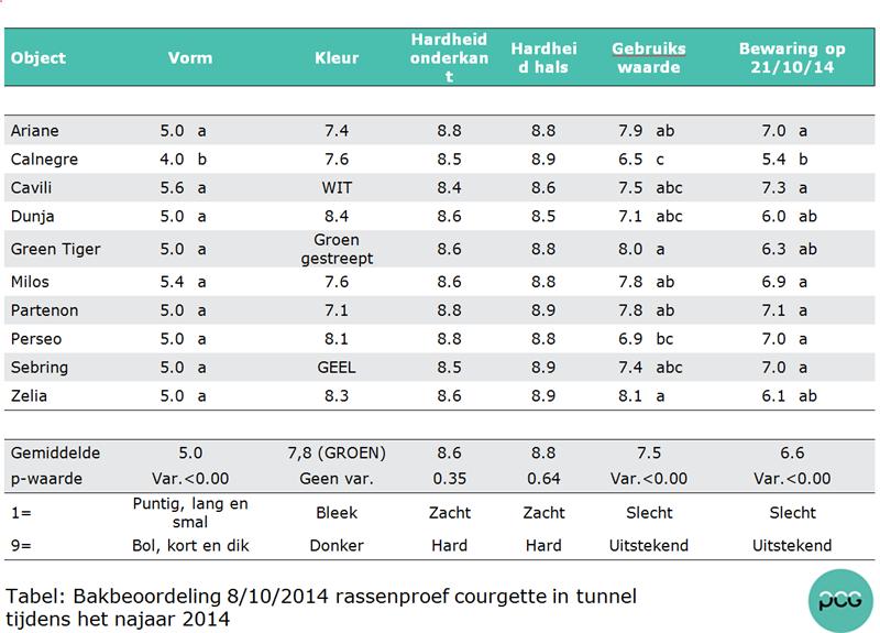 Tabel: Bakbeoordeling 8/10/2014 rassenproef courgette in tunnel tijdens het najaar 2014