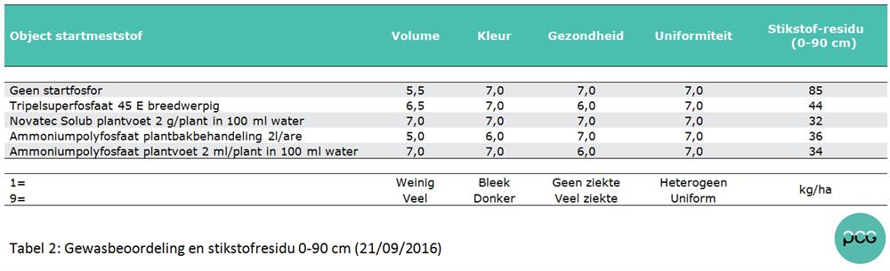 Tabel 2: Gewasbeoordeling en stikstofresidu 0-90 cm (21/09/2016)
