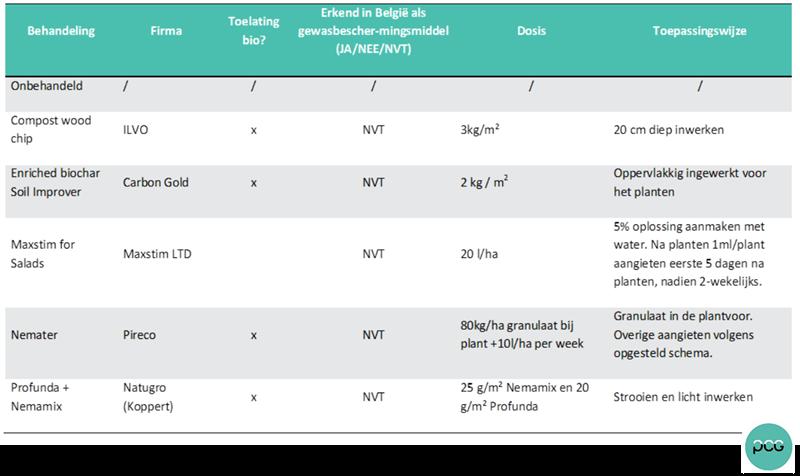 Tabel 1: Objecten