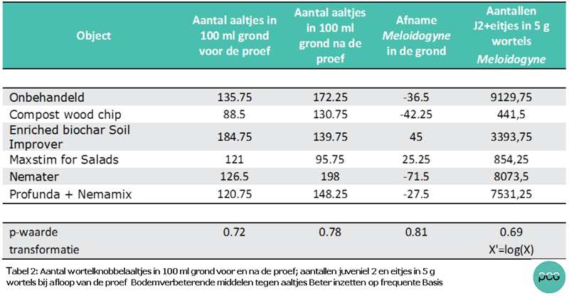 Tabel 2:  Aantal wortelknobbelaaltjes in 100 ml grond voor en na de proef; aantallen juveniel 2 en eitjes in 5 g  wortels bij afloop van de proef.