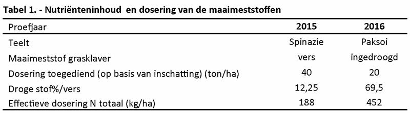 Tabel 1. - Nutriënteninhoud en dosering van de maaimeststoffen