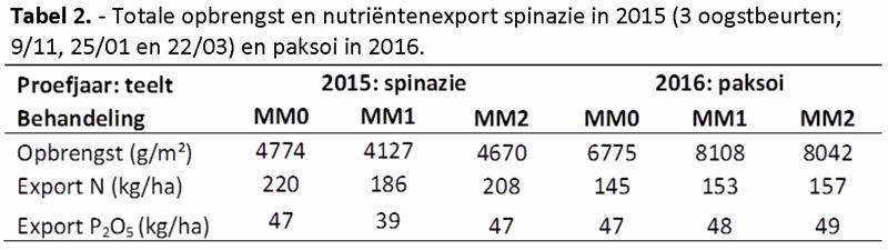 Tabel 2. - Totale opbrengst en nutriëntenexport spinazie in 2015 en paksoi in 2016