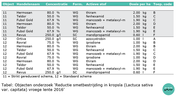 Objecten onderzoek 'Reductie smetbestrijding in kropsla (Lactuca sativa var. capitata) vroege lente 2016'