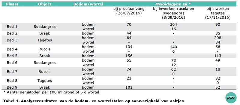 Tabel 1. Analyseresultaten van de bodem- en wortelstalen op aanwezigheid van aaltjes