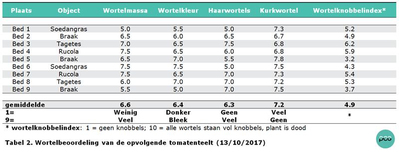 Tabel 2. Wortelbeoordeling van de opvolgende tomatenteelt (13/10/2017)
