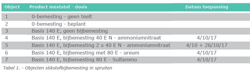 Tabel 1. - Objecten stikstofbijbemesting in spruiten