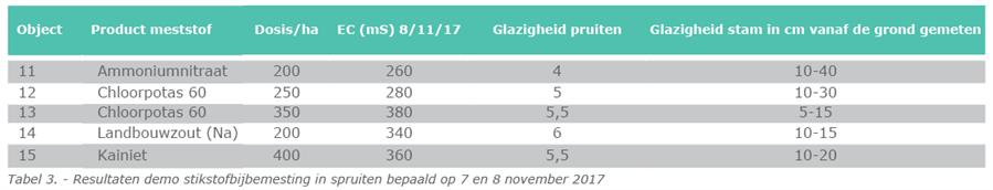 Tabel 3. - Resultaten demo stikstofbijbemesting in spruiten bepaald op 7 en 8 november 2017