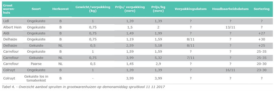 Tabel 4. - Overzicht aanbod spruiten in grootwarenhuizen op demonamiddag spruitkool 11 11 2017