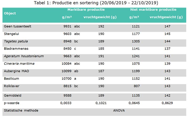 Tabel 1: Productie en sortering (20/06/2019 - 22/10/2019)