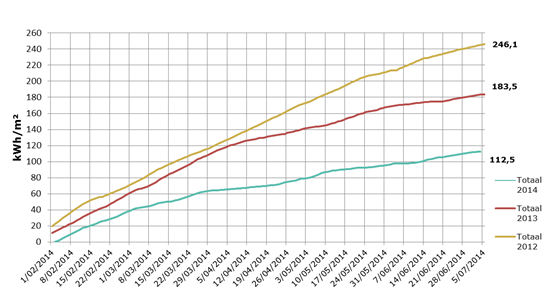 Grafiek 2: Vergelijking energieverbruik tomaten 2014 met voorgaande jaren 2013 en 2012