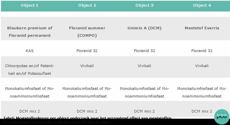 Tabel: Meststoffenkeuze per object.