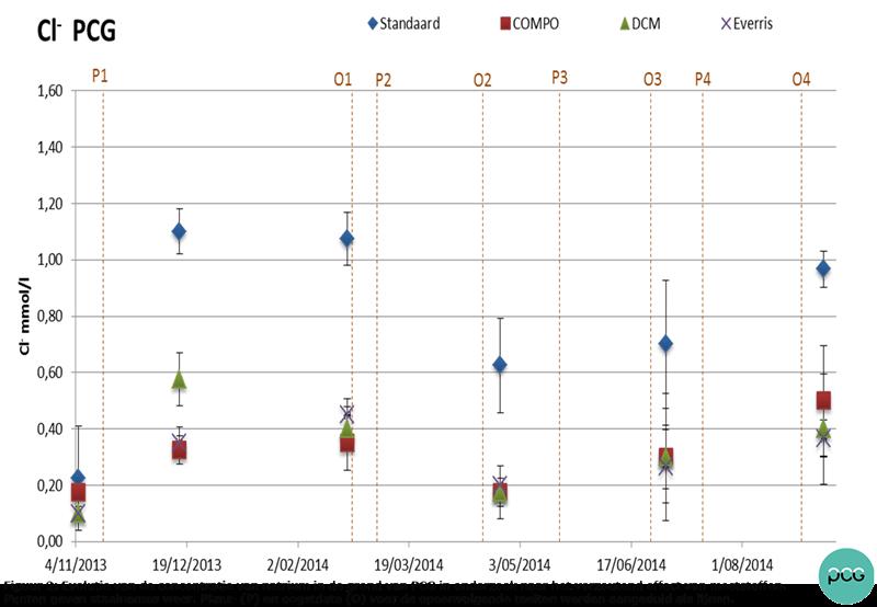 Figuur 2: Evolutie van de concentraties van chloor in de grond van PCG.