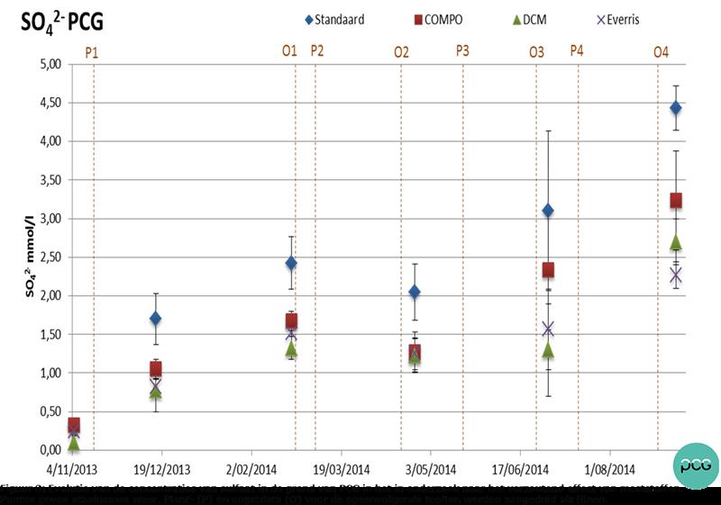 Figuur 3: Evolutie van de concentraties van sulfaat in de grond van PCG.